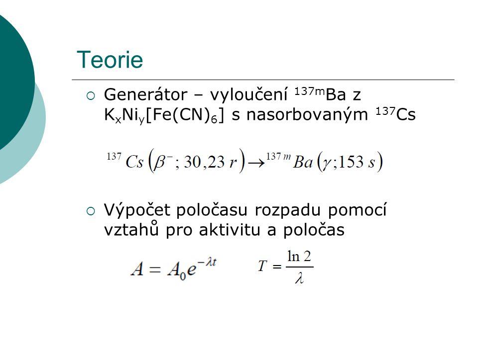 Teorie Generátor – vyloučení 137mBa z KxNiy[Fe(CN)6] s nasorbovaným 137Cs.